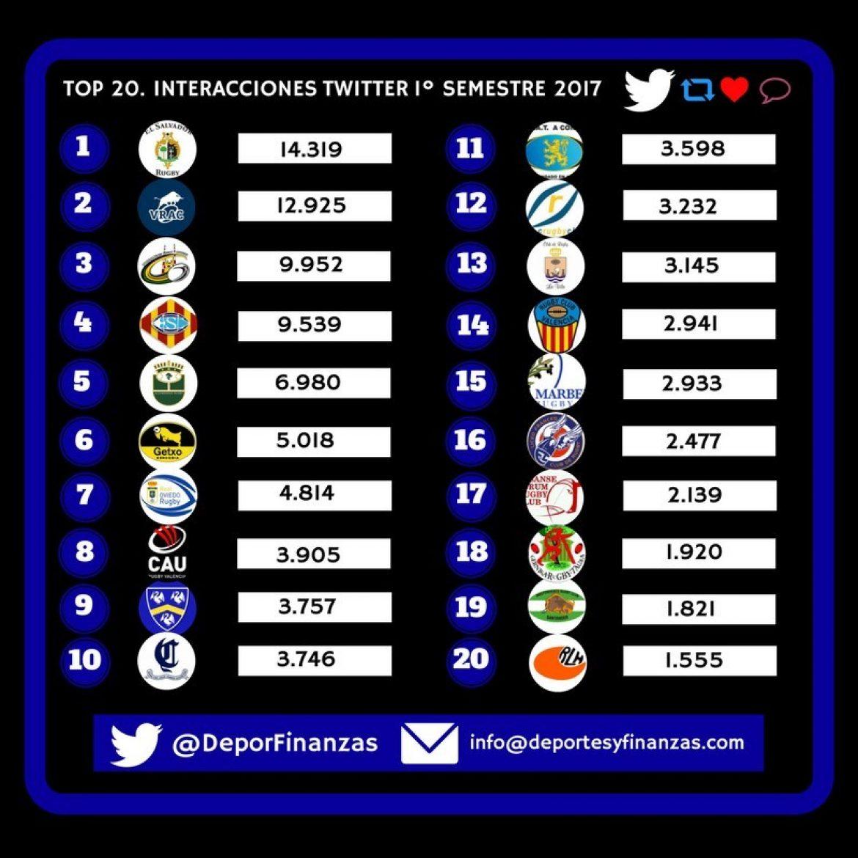 Twitter. Entre los 10 clubes con mas interacciones