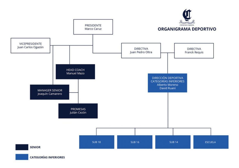 Acuerdos de la directiva